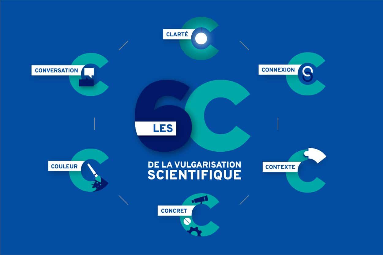Les 6 techniques d'Agent Majeur pour bien vulgariser, les 6c de la vulgarisation scientifique : clarté, connexion, contexte, concret, couleur, conversation.