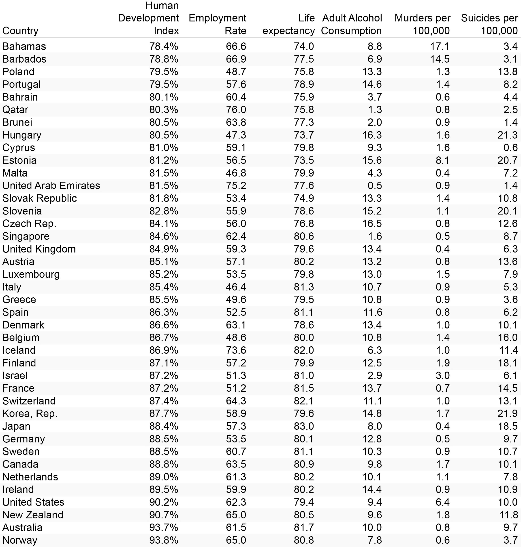 Tableau présentant l'IDH, le taux d'embauche, l'espérance de vie, la consommation d'alcool des adultes, le pourcentage de meurtres, le pourcentage de suicides d'une quarantaine de pays à travers le monde.