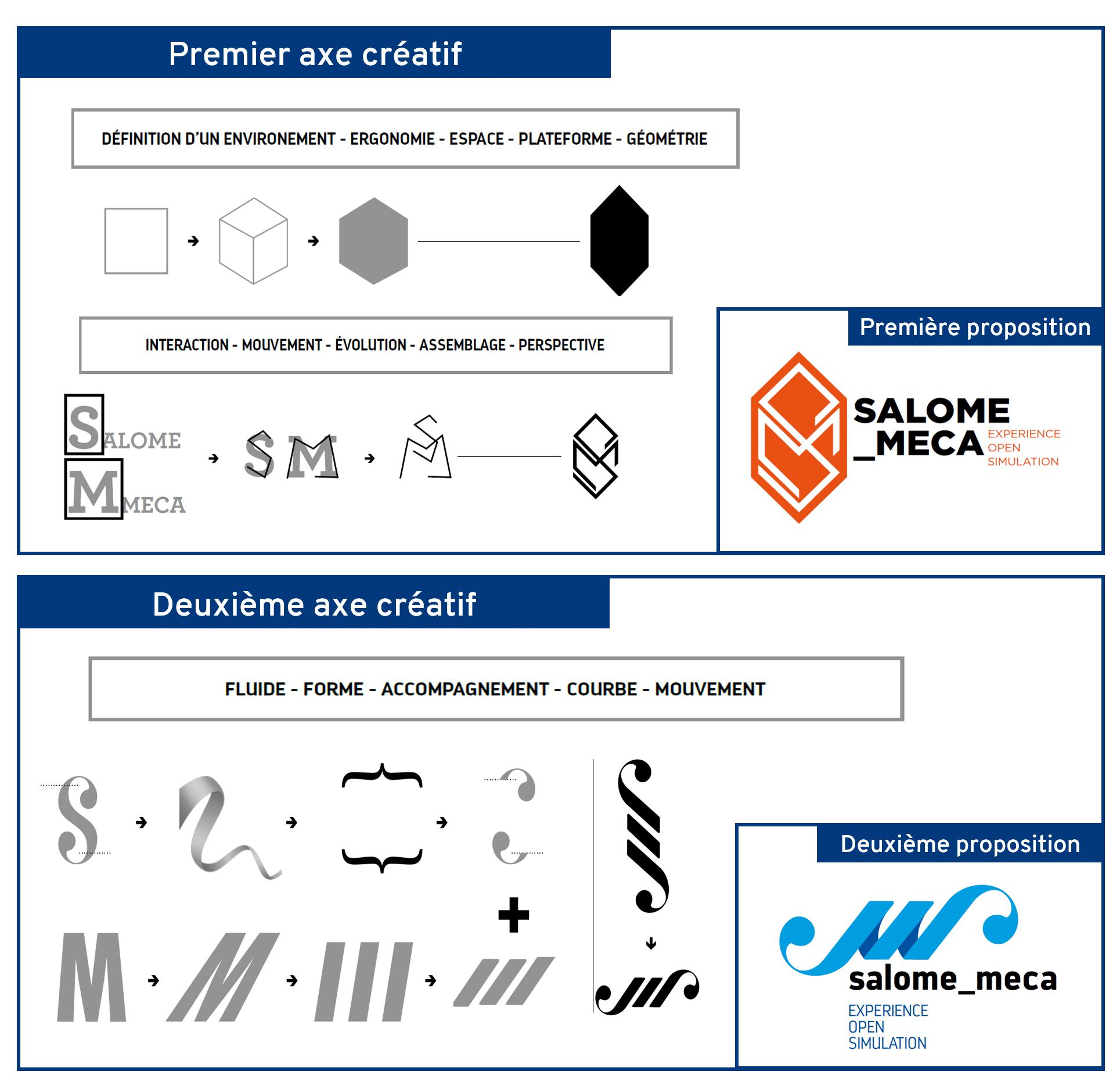 Différents axes créatifs pour créer le logo salome_meca