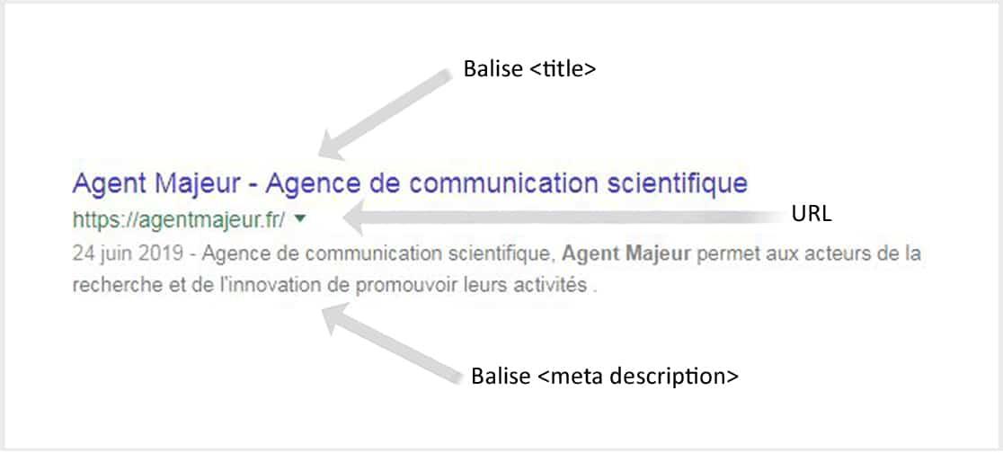 Balise <title> et balise <meta description>