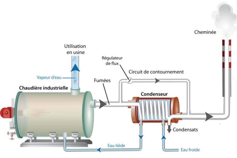 Illustration scientifique condenseur
